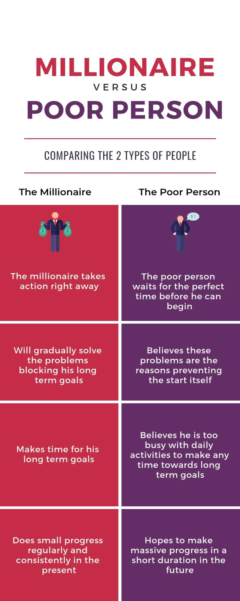 How millionaires plan their goals