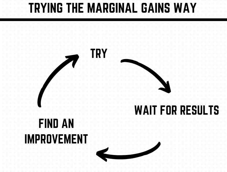 The marginal gains method of improvement