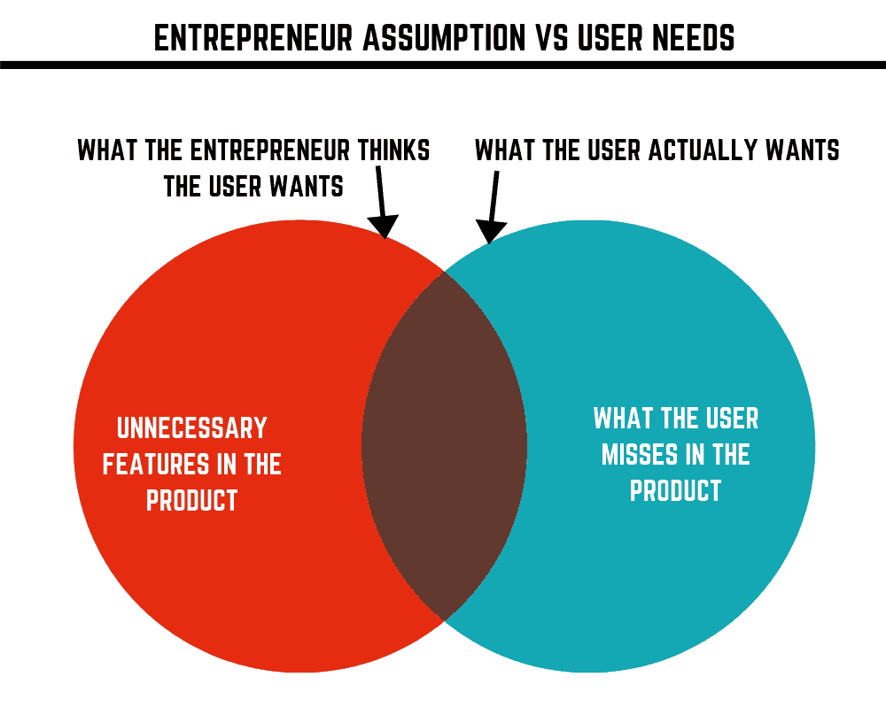 Entrepreneur assumption vs user wants