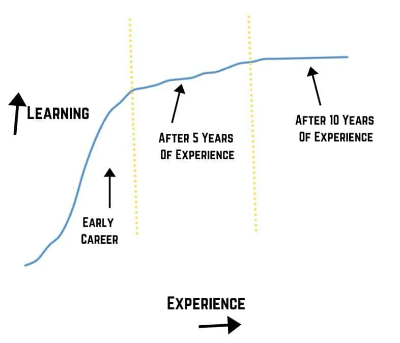 Learning stagnation with experience