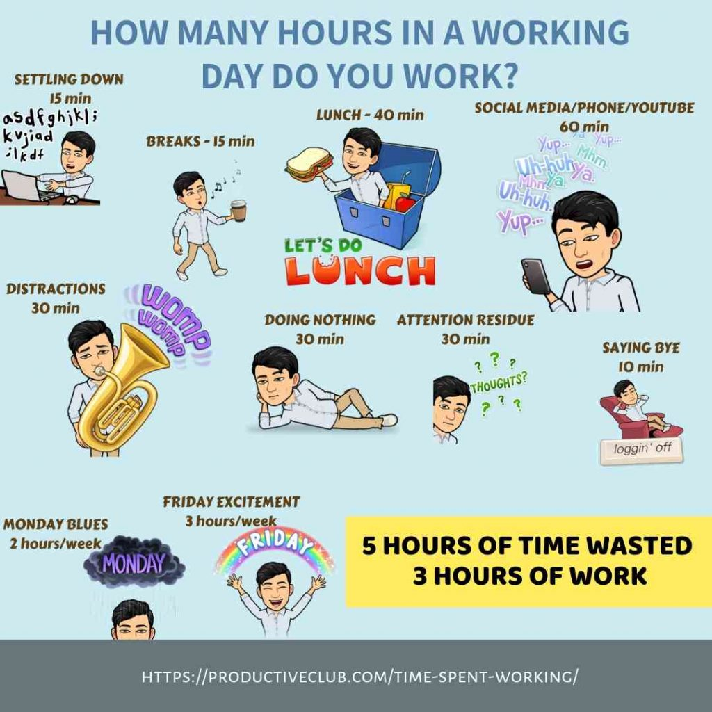 Time spent in a day on various activities