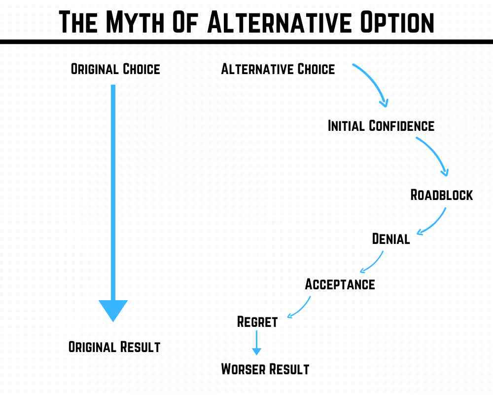 The myth of alternative option