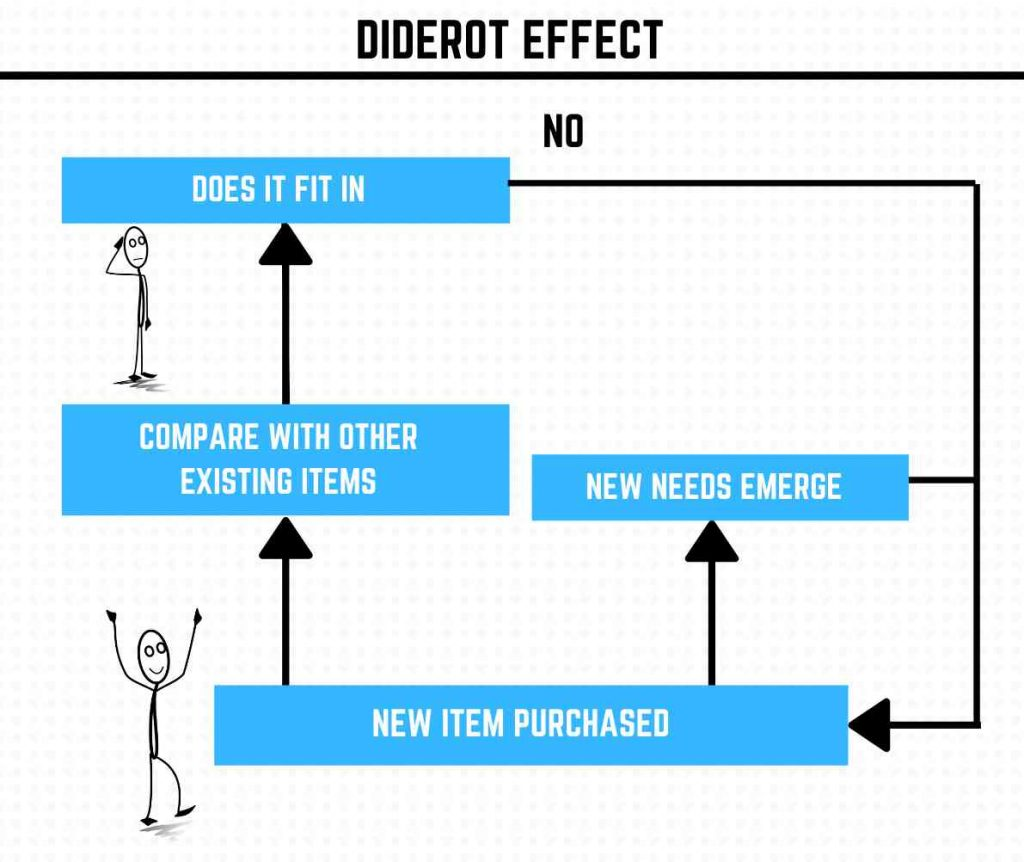 How diderot effect works
