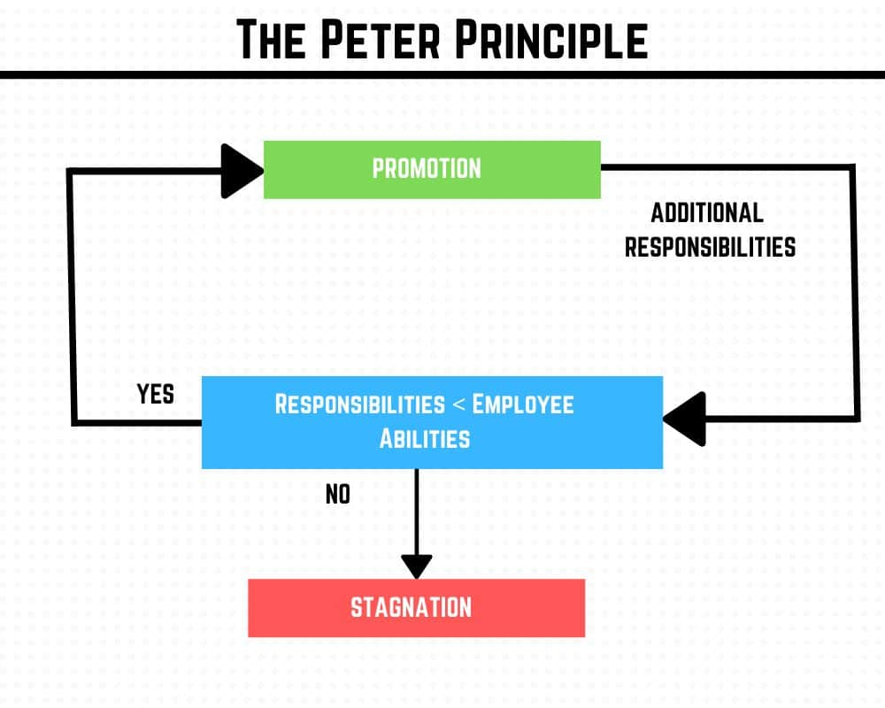 How the Peter Principle Works
