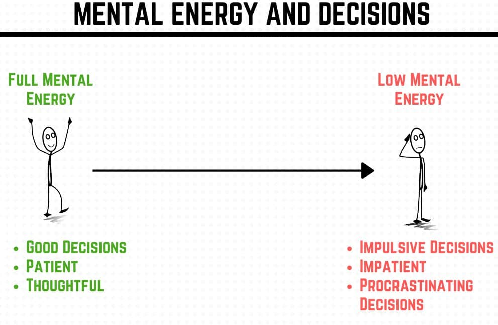 relationship between decision fatigue and mental energy