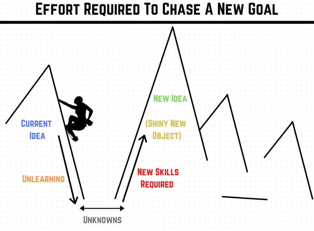 Effort required to chase a new goal