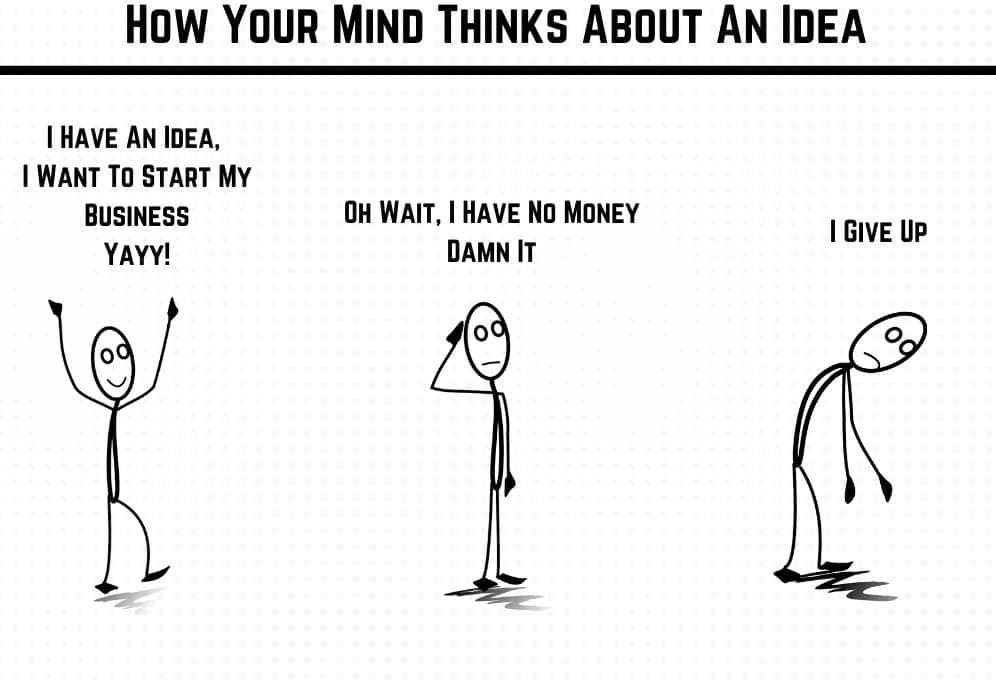 How your mind thinks about a business idea