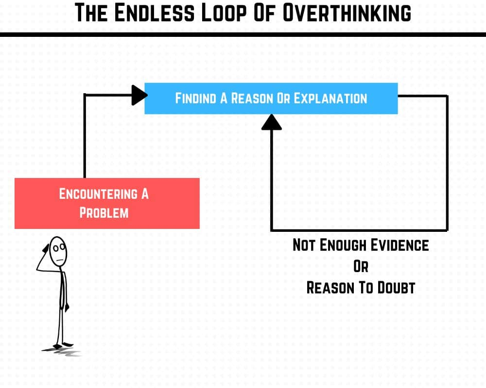 The endless loop of overthinking