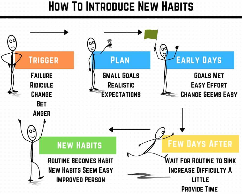 How to introduce new habits and make them stick