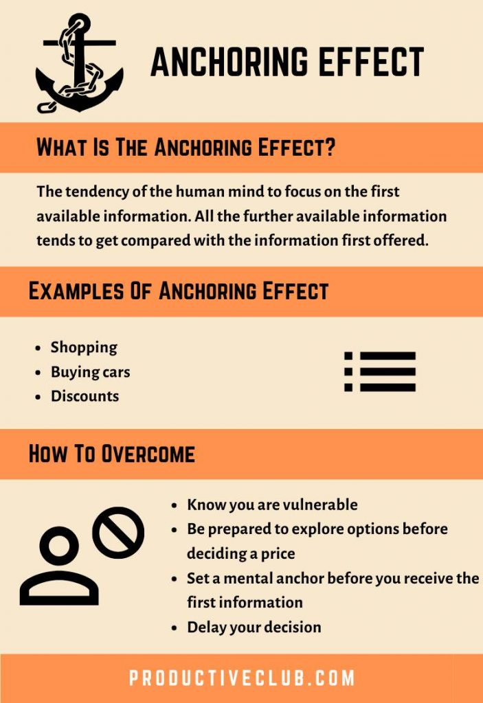 Anchoring effect explained