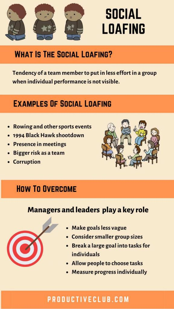Social loafing explained