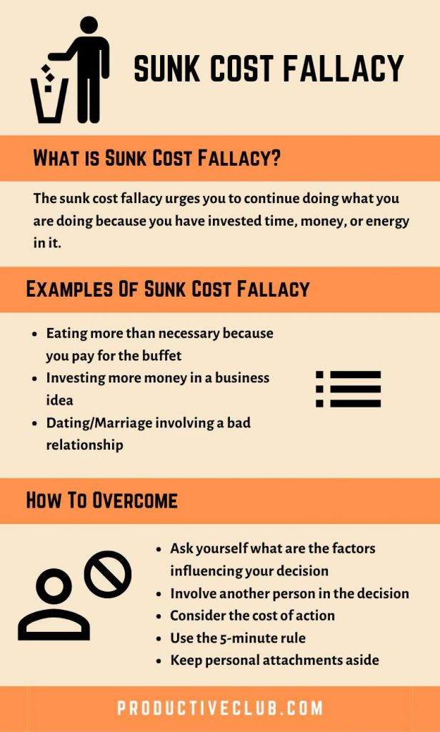 Sunk cost fallacy explained