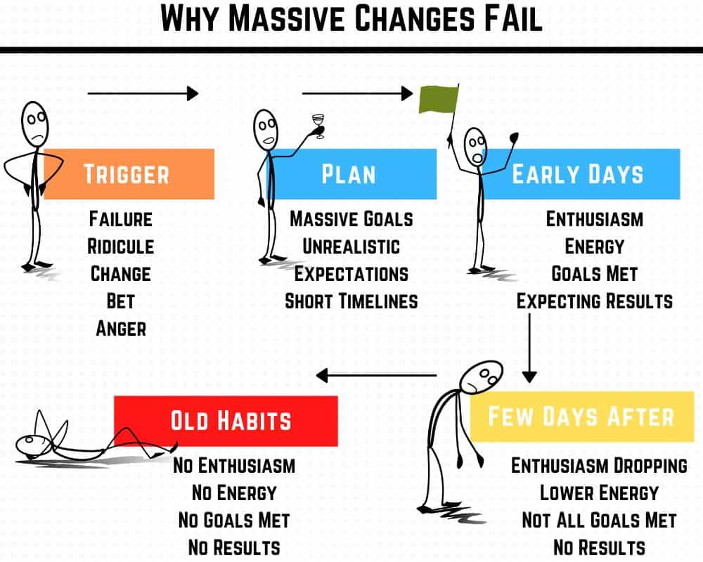 Why massive changes fail