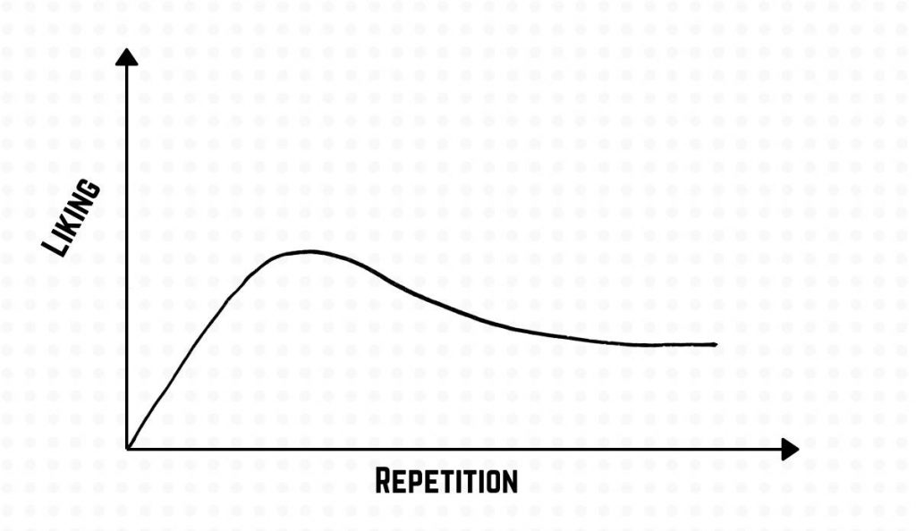 Liking repetition relationship