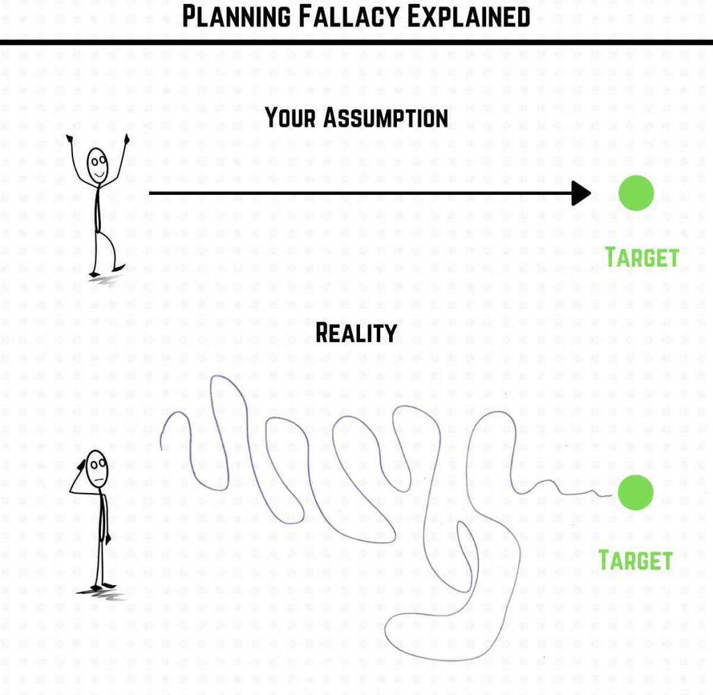 planning fallacy explained