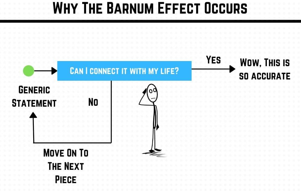 Why the Barnum effect occurs