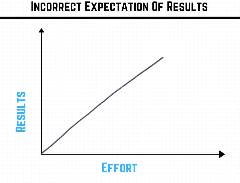 Incorrect expectations of results