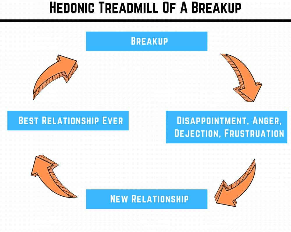 How a breakup goes through the hedonic treadmill