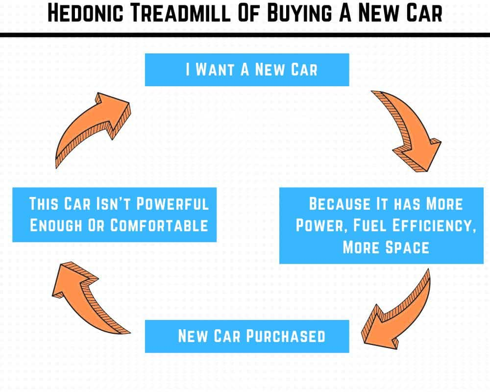 Buying a new car flow