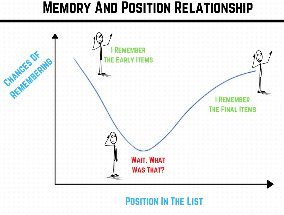 Memory and position in sequence relationship