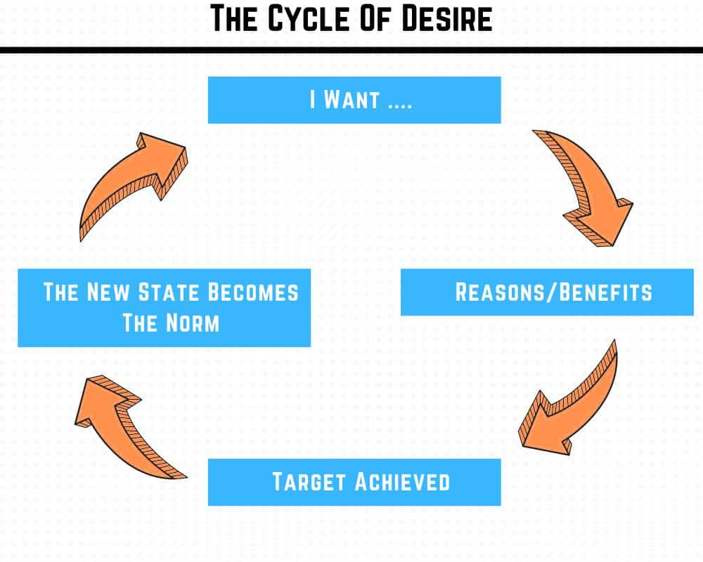 The cycle of hedonic treadmill desire