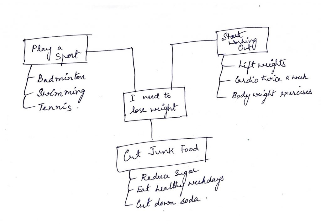 Losing weight mindmap