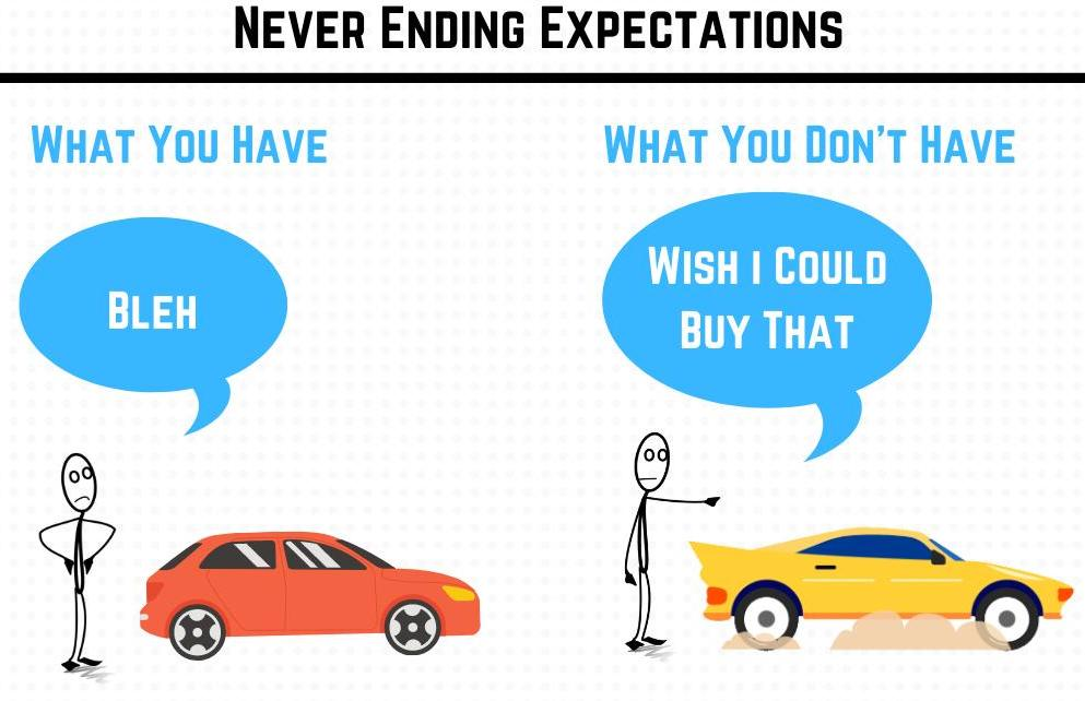 The greed of expectations