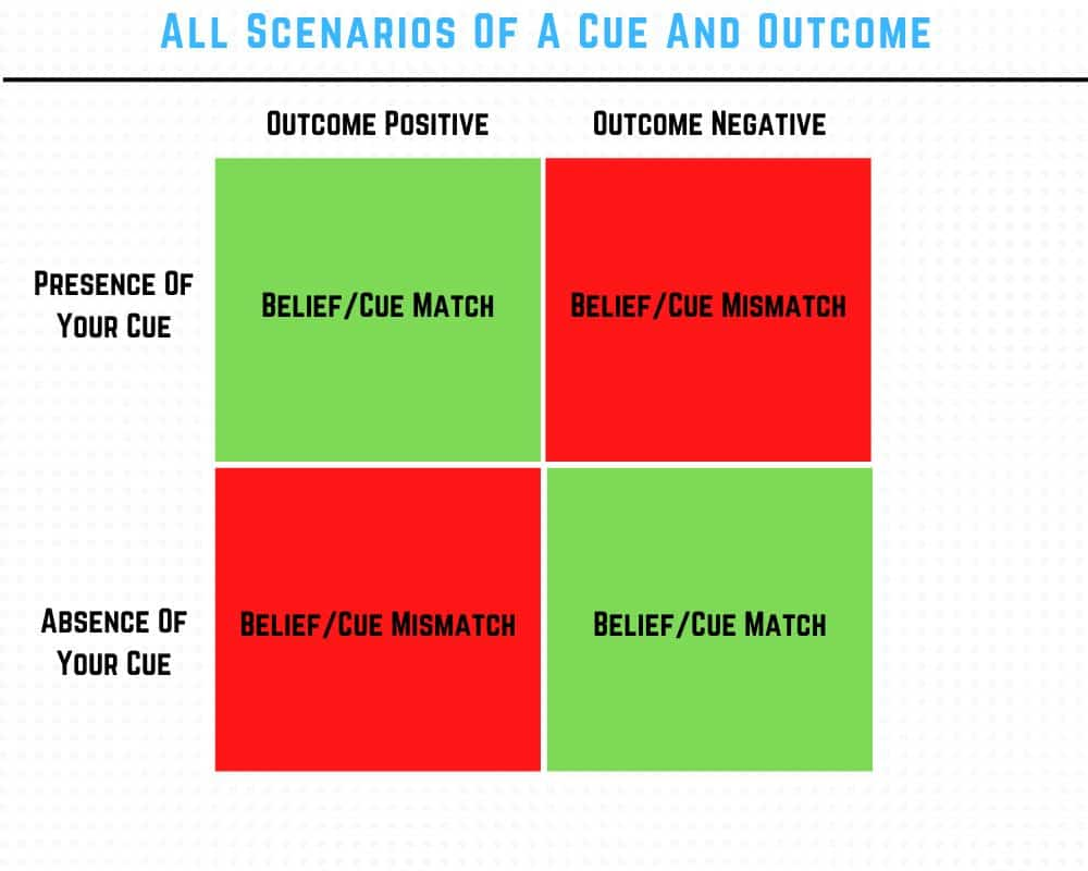Scenarios of cue and outcome