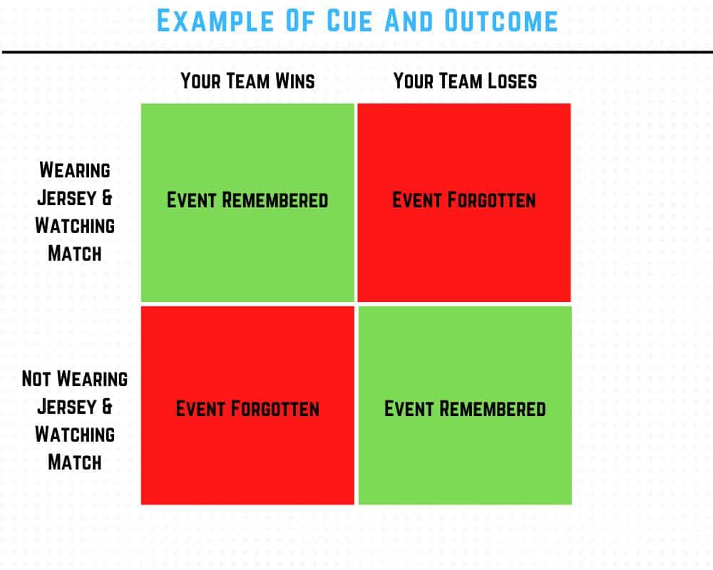 Example of cue and outcome