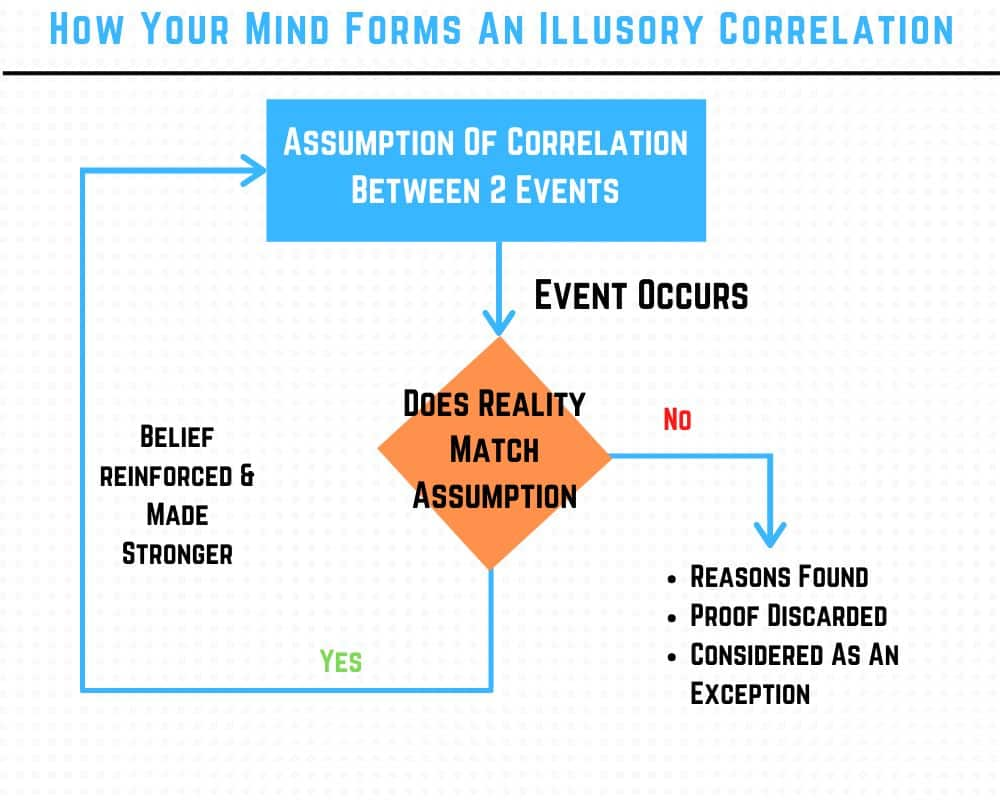 how your mind forms an illusory correlation - Flowchart