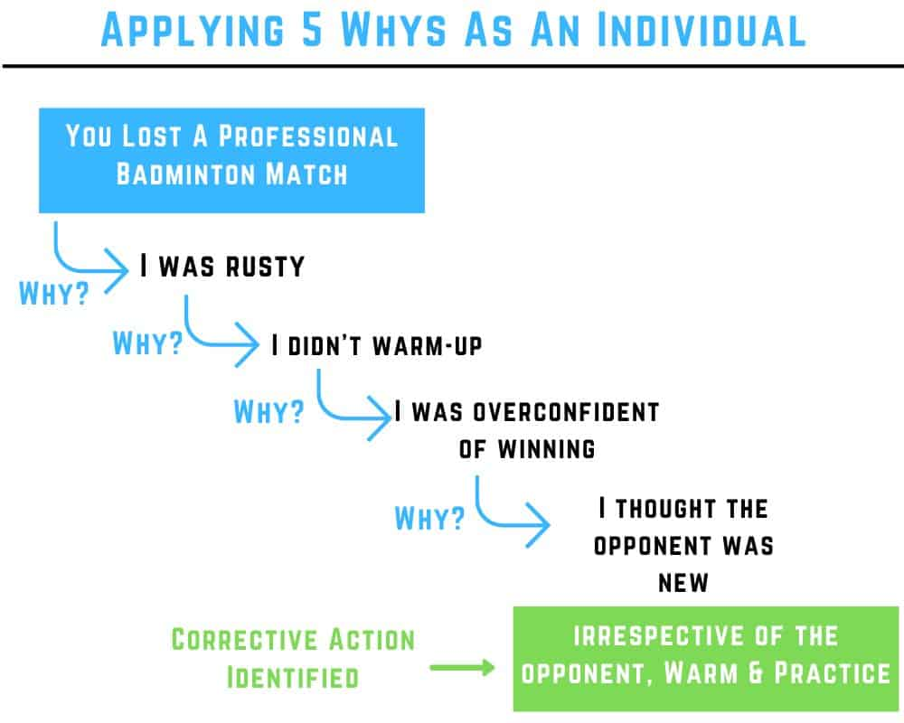 5 whys example individual
