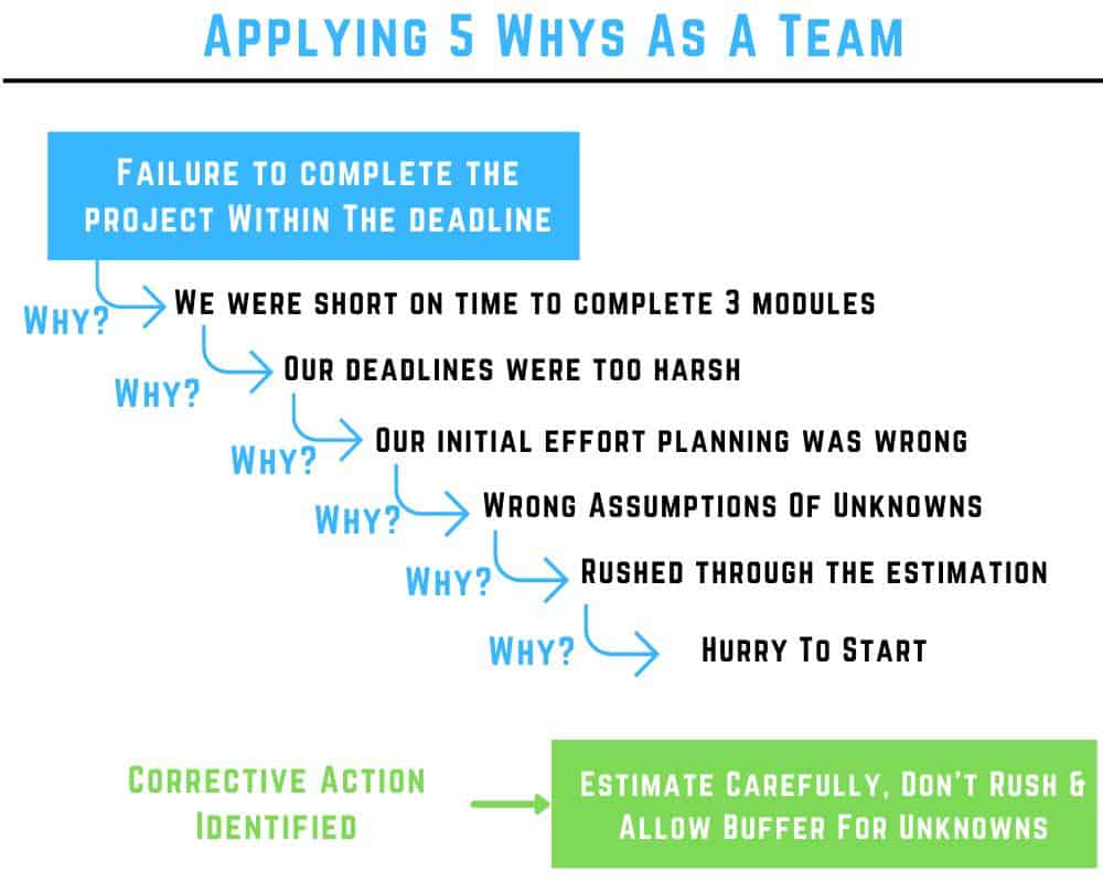 5 whys example team
