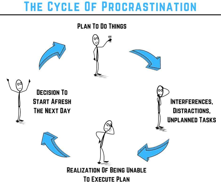 The cycle of procrastination