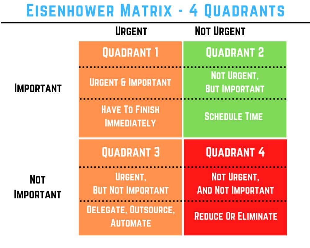 eisenhower matrix 4 quadrants`