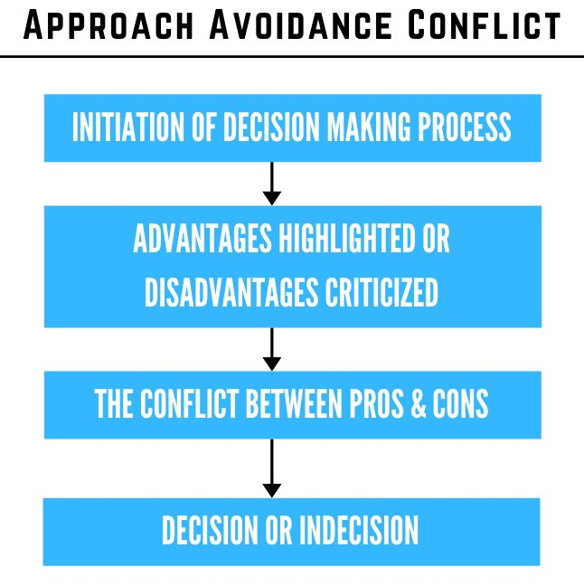 approach avoidance conflict explained