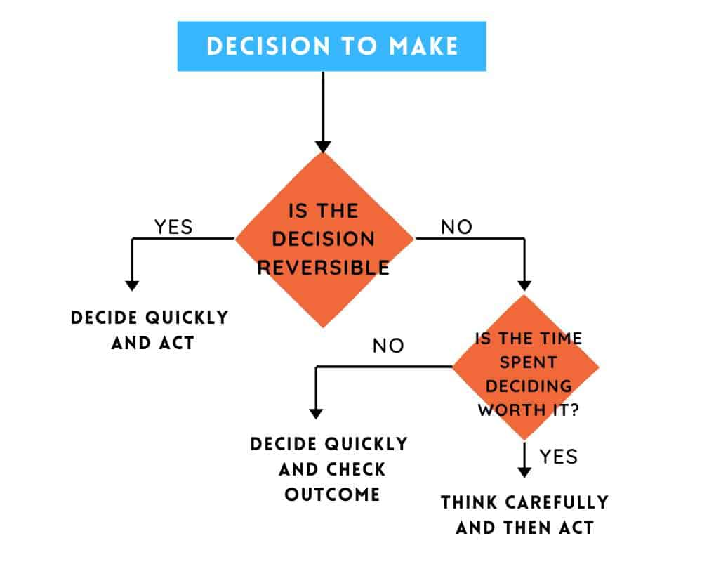 Consider time and money spent on a decision