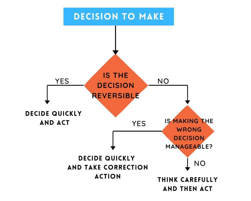 consequences of decisions approach